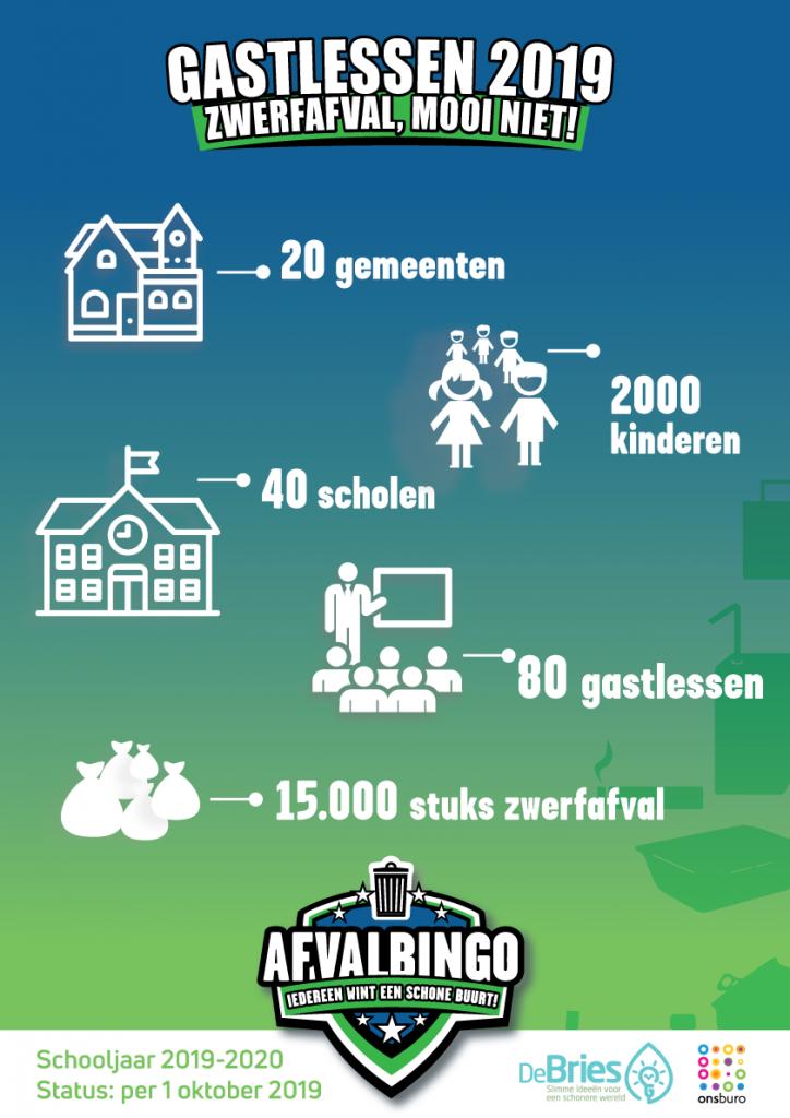 Infographic Gastlessen 2019 - zwerfafval, mooi niet!