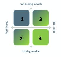 Biodegradable - Bio-Base(d)